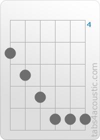 Am7 Guitar Chord Diagram